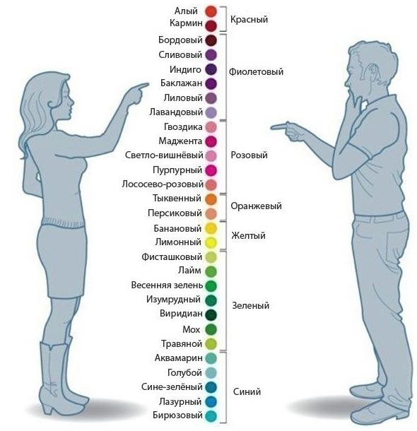Как различают цветовые оттенки